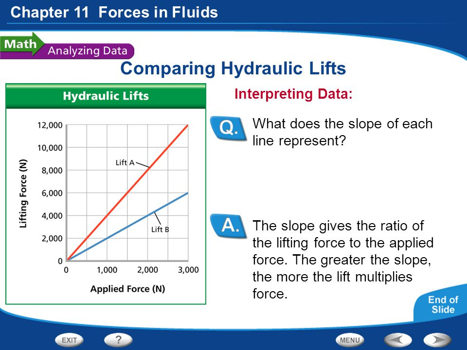 Chapter 11 Forces in Fluids Comparing Hydraulic Lifts The slope gives the ratio of the lifting force to the applied force. The greater the slope, the