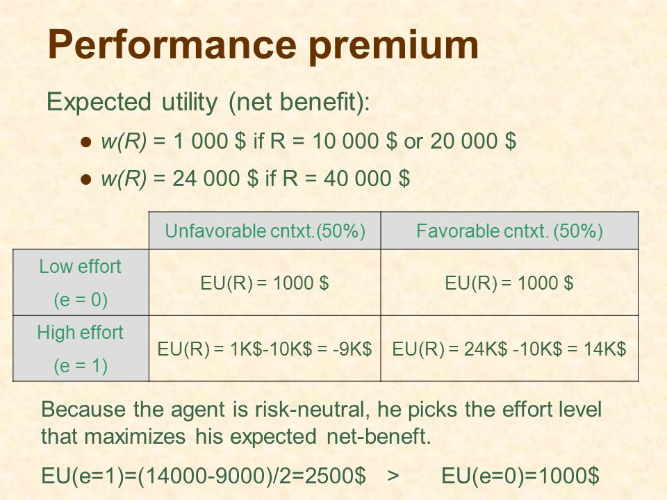 Performance premium Expected utility (net benefit): w(R) = 1 000 $ if R = 10 000 $ or 20 000 $ w(R) = 24 000 $ if R = 40 000 $ Unfavorable cntxt.(50%)