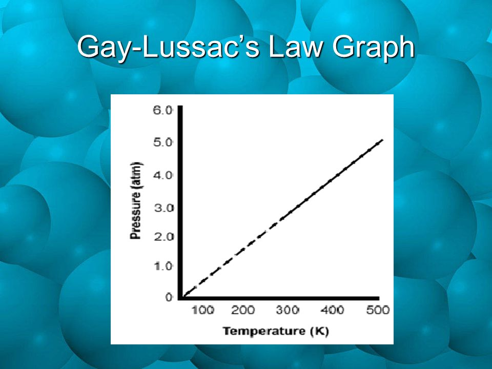Gay-Lussac's Law Graph