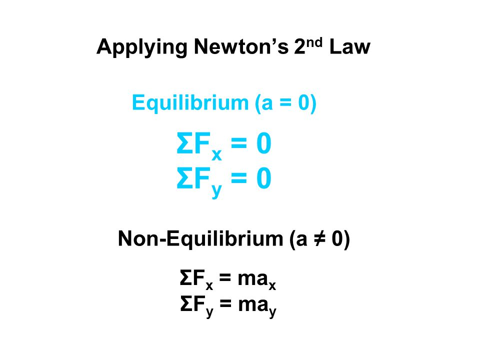 Applying Newton's 2 nd Law Equilibrium (a = 0) Non-Equilibrium (a ≠ 0) ΣF x = 0 ΣF y = 0 ΣF x = ma x ΣF y = ma y