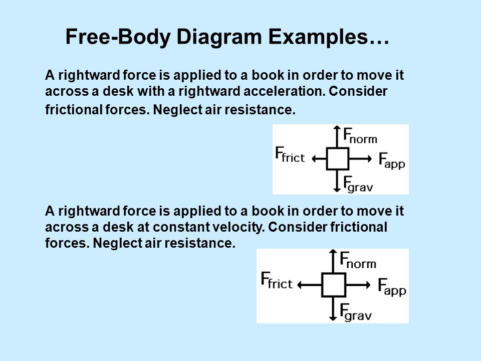 Free-Body Diagram Examples… A rightward force is applied to a book in order to move it across a desk with a rightward acceleration.
