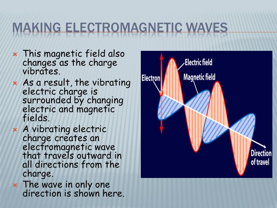  Because the electric and magnetic fields vibrate at right angles to the direction the wave travels, an electromagnetic wave is a transverse wave.