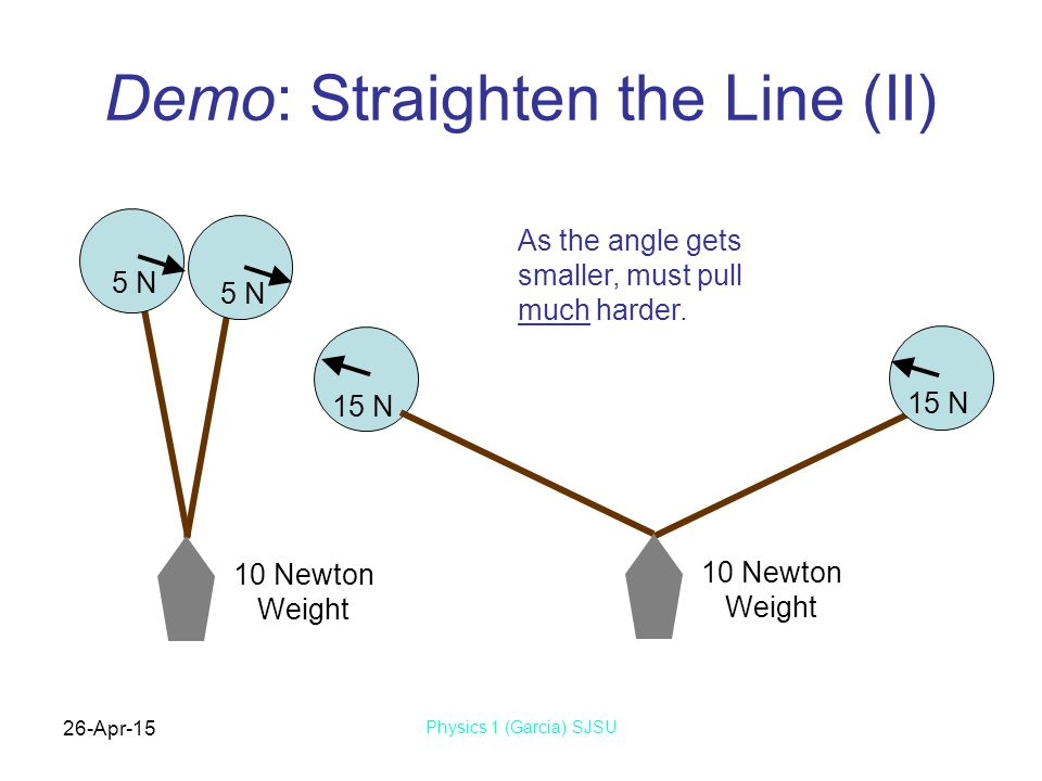 26-Apr-15 Physics 1 (Garcia) SJSU Demo: Straighten the Line (II) 10 Newton Weight 5 N 10 Newton Weight 15 N As the angle gets smaller, must pull much