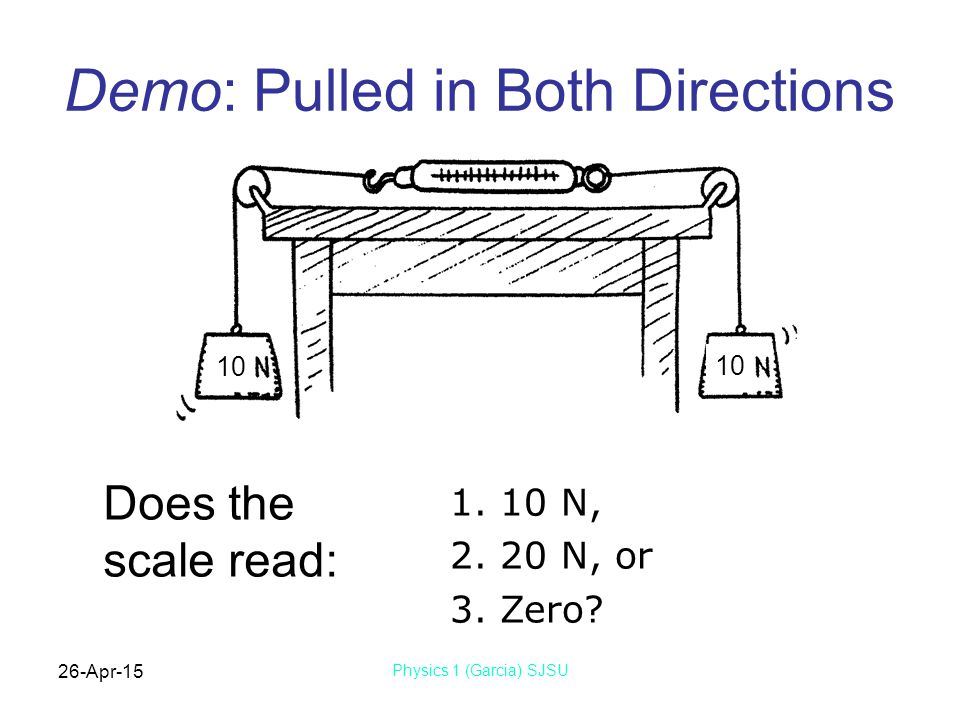 26-Apr-15 Physics 1 (Garcia) SJSU 1. 10 N, 2. 20 N, or 3. Zero? Does the scale read: 10 Demo: Pulled in Both Directions