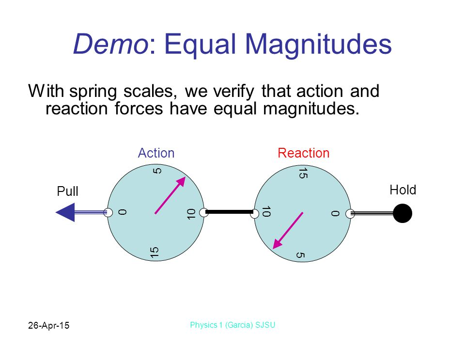 26-Apr-15 Physics 1 (Garcia) SJSU Action and Reaction Common expression of 3 rd Law is, To every action there's an equal and opposite reaction.