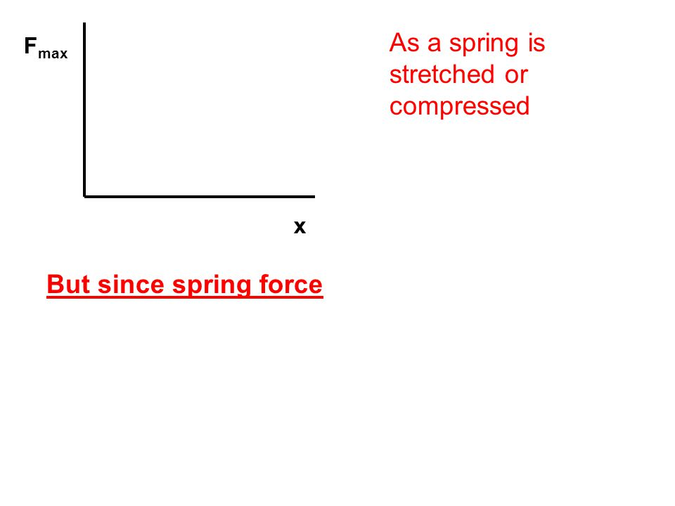 As a spring is stretched or compressed F max x But since spring force