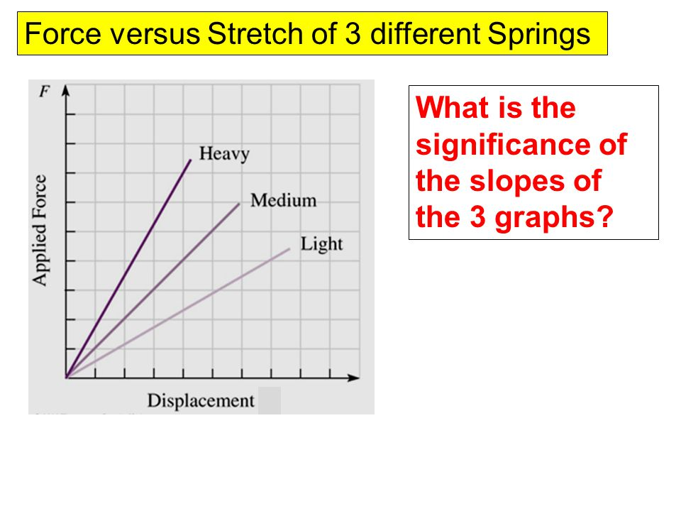 Force versus Stretch of 3 different Springs What is the significance of the slopes of the 3 graphs?