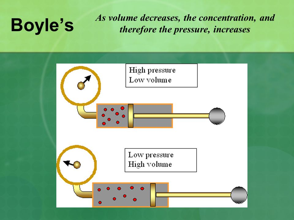 Boyle's As volume decreases, the concentration, and therefore the pressure, increases