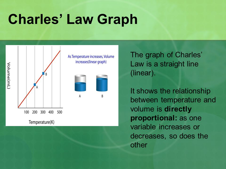Charles' Law Graph The graph of Charles' Law is a straight line (linear). It shows the relationship between temperature and volume is directly proport