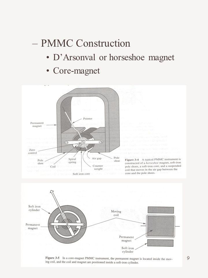 9 –PMMC Construction D'Arsonval or horseshoe magnet Core-magnet
