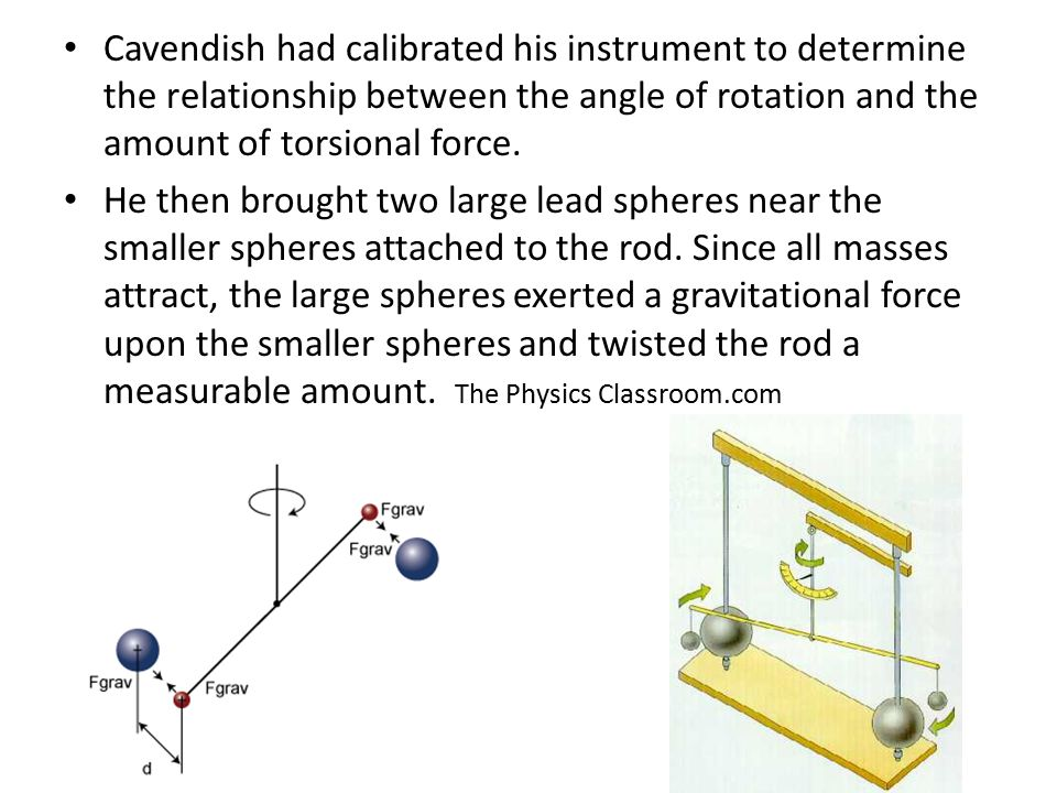 Cavendish had calibrated his instrument to determine the relationship between the angle of rotation and the amount of torsional force. He then brought