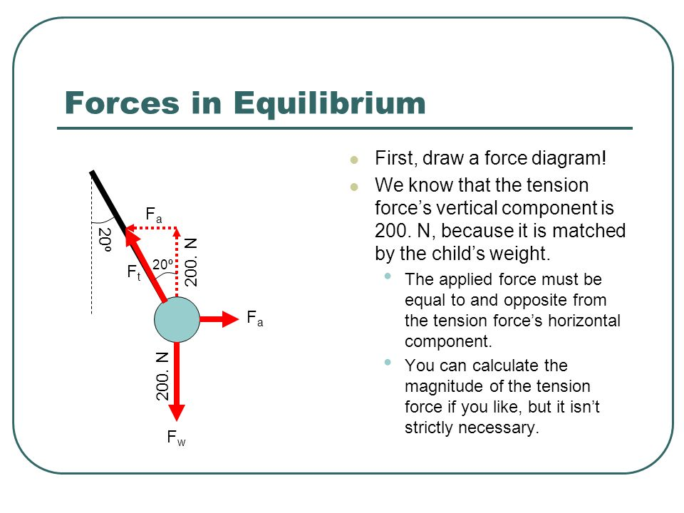 Forces in Equilibrium First, draw a force diagram.