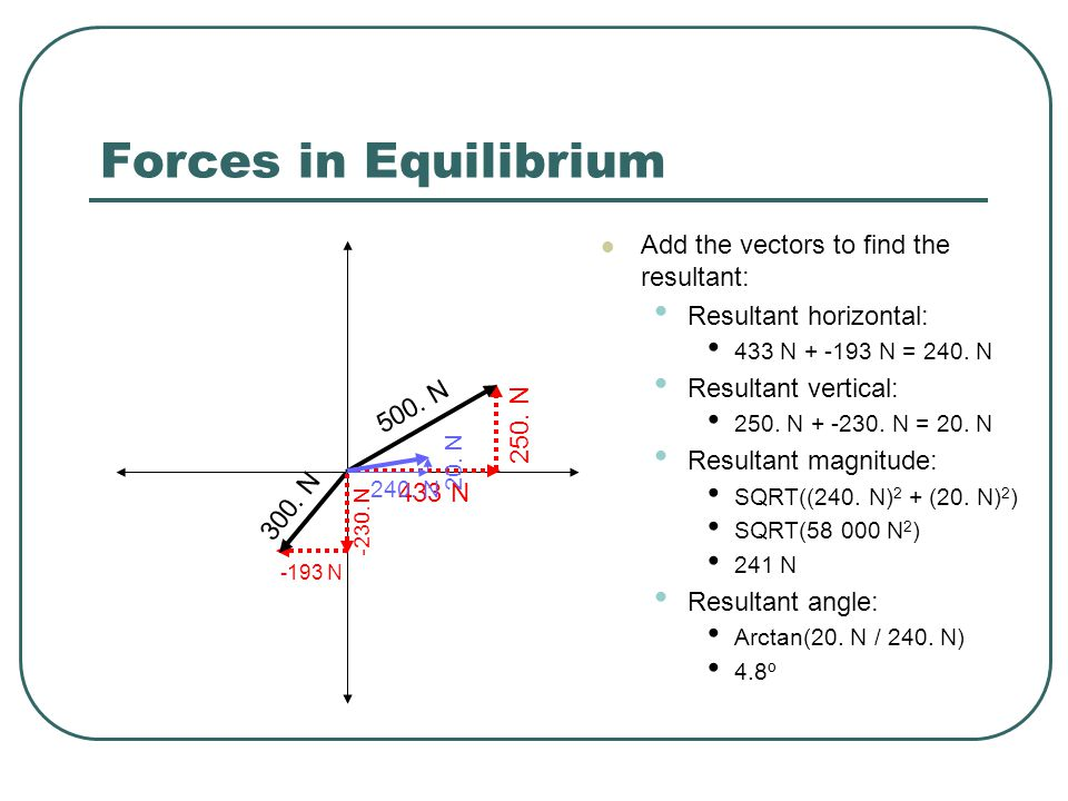 Forces in Equilibrium Add the vectors to find the resultant: Resultant horizontal: 433 N + -193 N = 240.