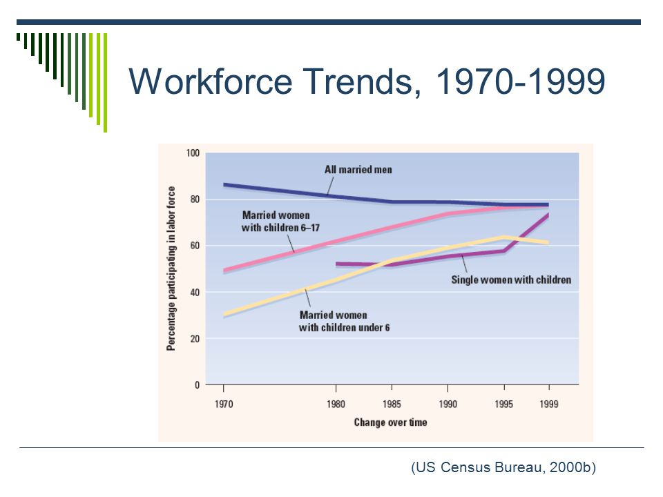 Workforce Trends, 1970-1999 (US Census Bureau, 2000b)