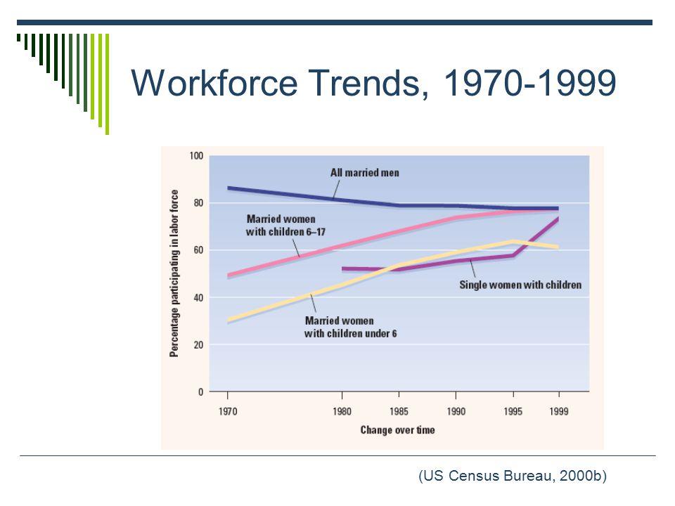 Workforce Trends, 1970-1999 (US Census Bureau, 2000b)