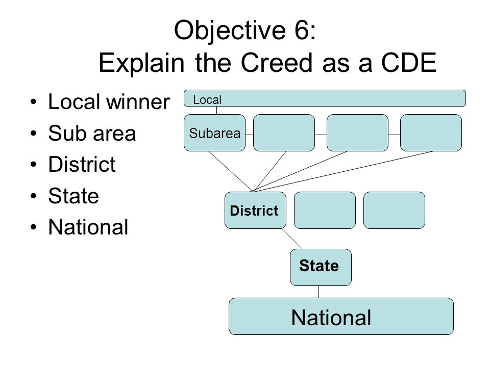 Objective 6: Explain the Creed as a CDE Local winner Sub area District State National State District Subarea Local