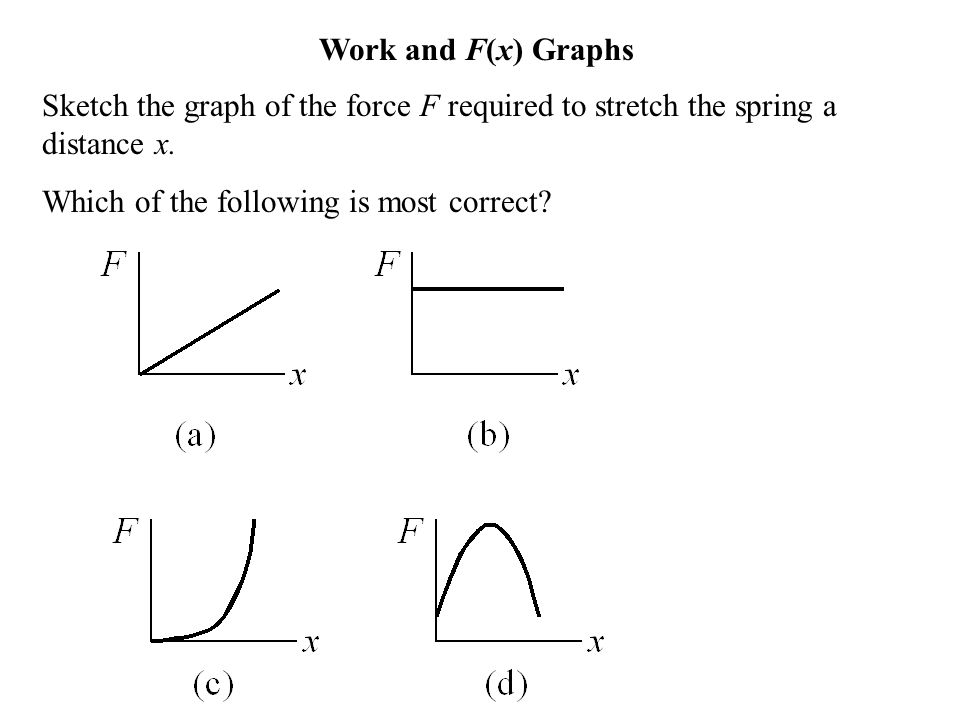 Sketch the graph of the force F required to stretch the spring a distance x. Which of the following is most correct? Work and F(x) Graphs