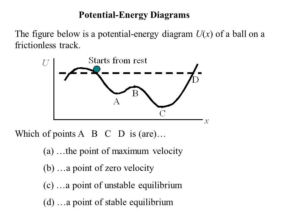 The figure below is a potential-energy diagram U(x) of a ball on a frictionless track. Which of points A B C D is (are)… (a) …the point of maximum vel