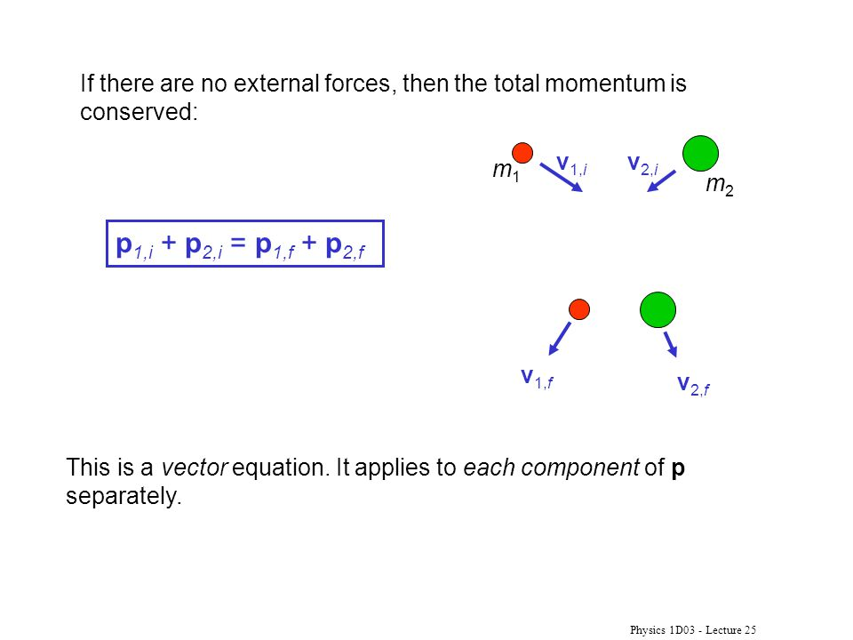 Physics 1D03 - Lecture 25 If there are no external forces, then the total momentum is conserved: p 1,i + p 2,i = p 1,f + p 2,f This is a vector equati