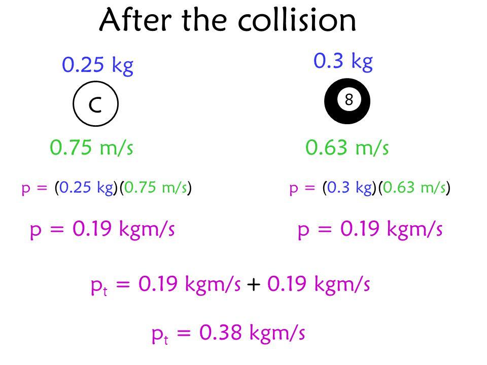 After the collision 8 0.25 kg 0.3 kg C 0.75 m/s p = (0.25 kg)(0.75 m/s)p = (0.3 kg)(0.63 m/s) p = 0.19 kgm/s p t = 0.19 kgm/s + 0.19 kgm/s p t = 0.38 kgm/s 0.63 m/s