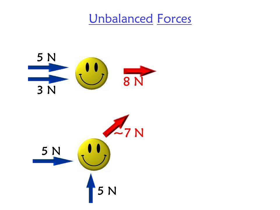 Unbalanced Forces 5 N 3 N 8 N 5 N ~7 N