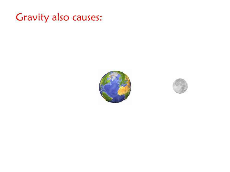 Gravity also causes: