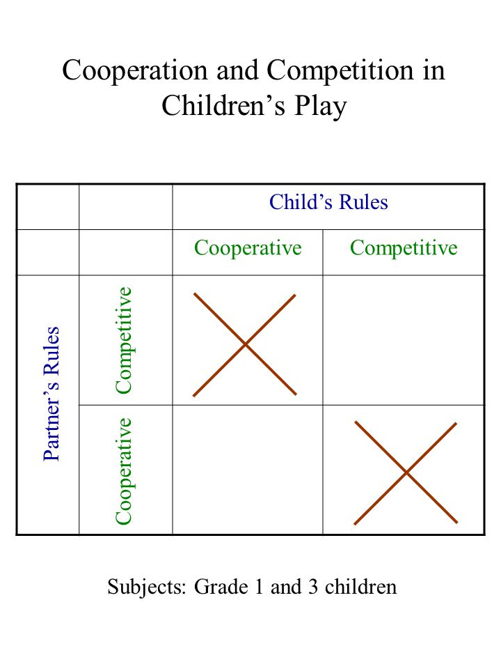 Cooperation and Competition in Children's Play Child's Rules CooperativeCompetitive Partner's Rules Competitive Cooperative Subjects: Grade 1 and 3 children