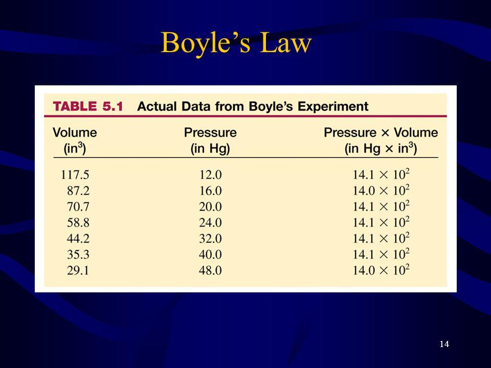 14 Boyle's Law