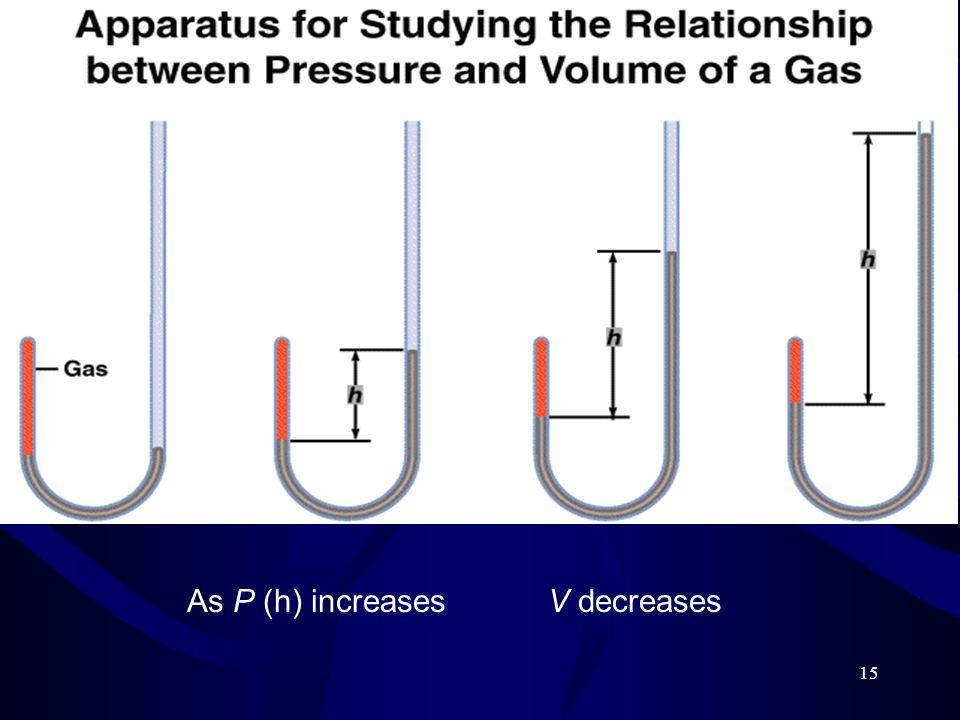 15 As P (h) increasesV decreases