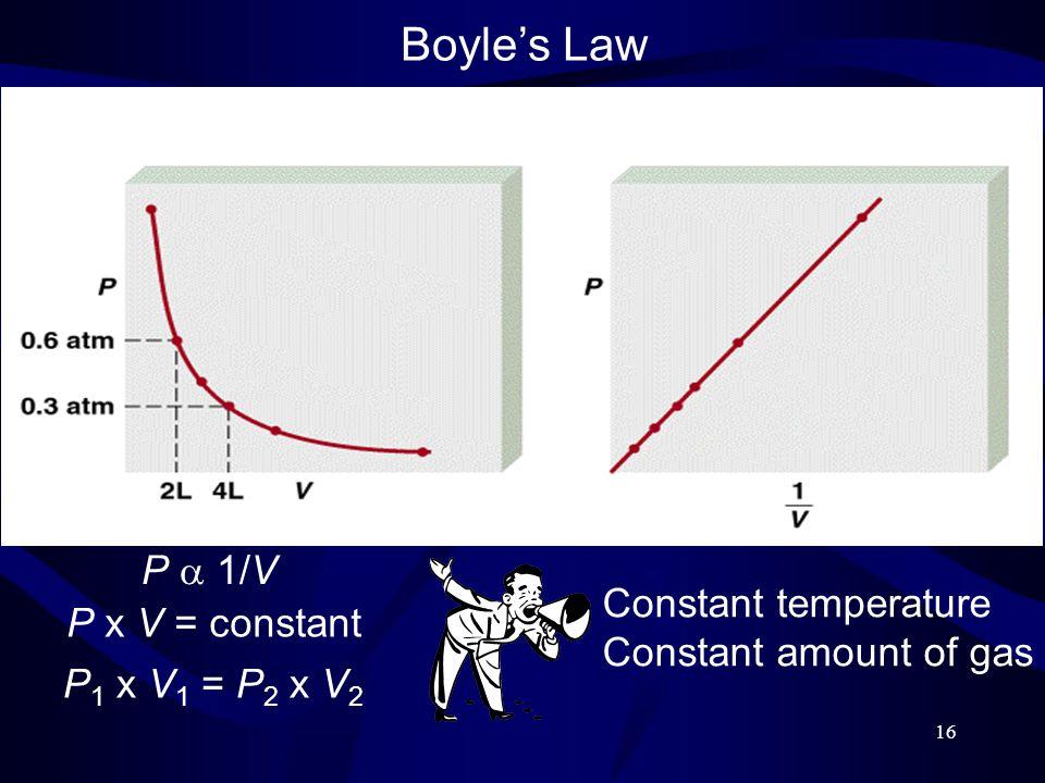 16 P  1/V P x V = constant P 1 x V 1 = P 2 x V 2 Boyle's Law Constant temperature Constant amount of gas
