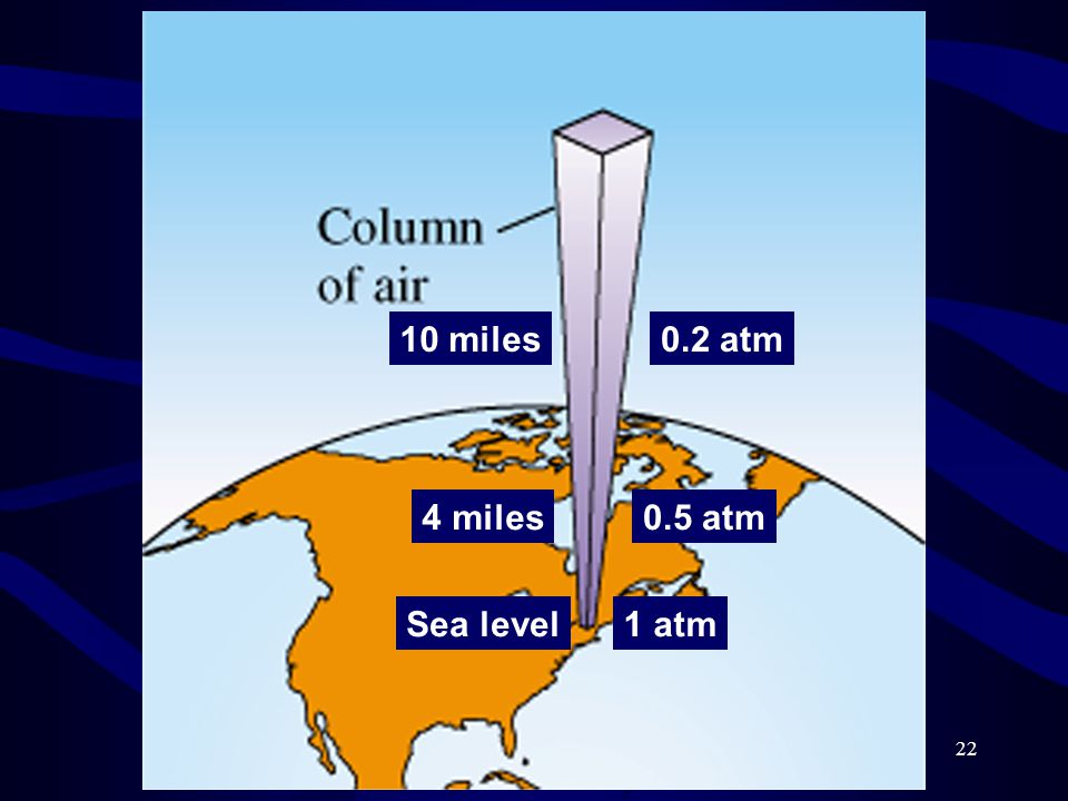 22 Sea level1 atm 4 miles0.5 atm 10 miles0.2 atm