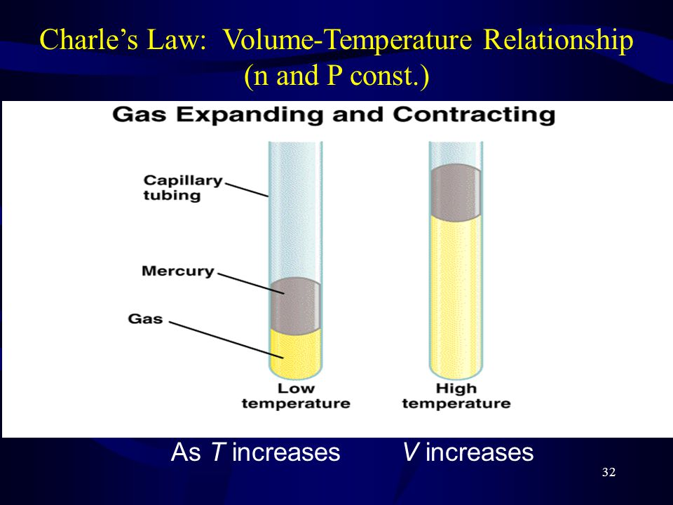 32 As T increasesV increases Charle's Law: Volume-Temperature Relationship (n and P const.)