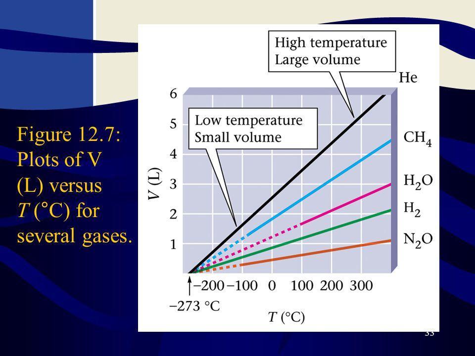 33 Figure 12.7: Plots of V (L) versus T (°C) for several gases.