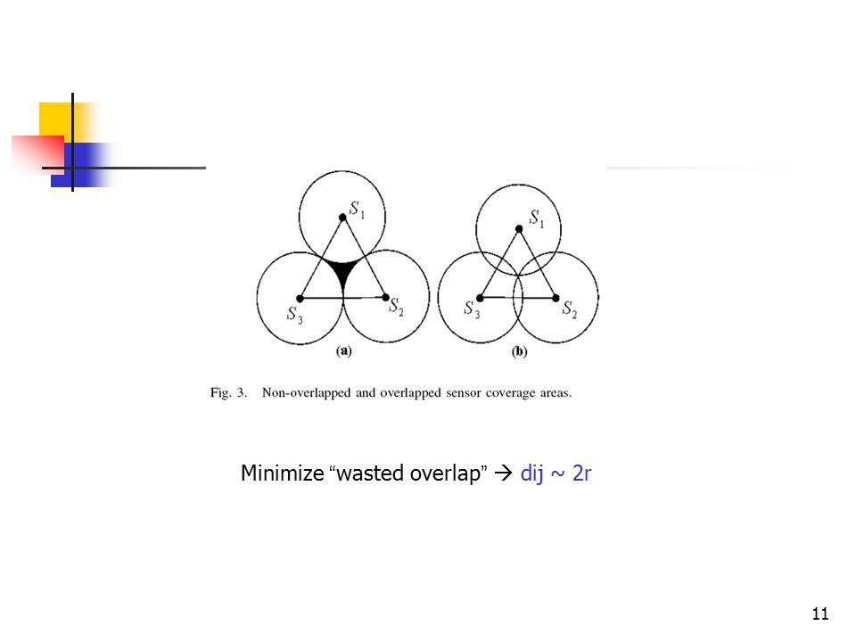 11 Minimize wasted overlap  dij ~ 2r