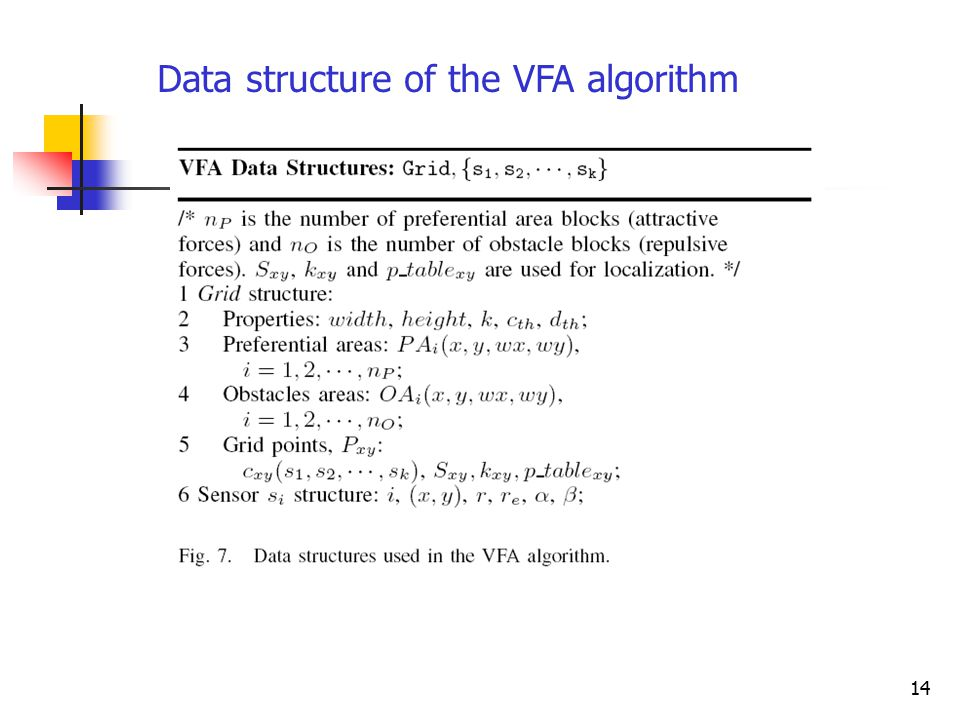 14 Data structure of the VFA algorithm