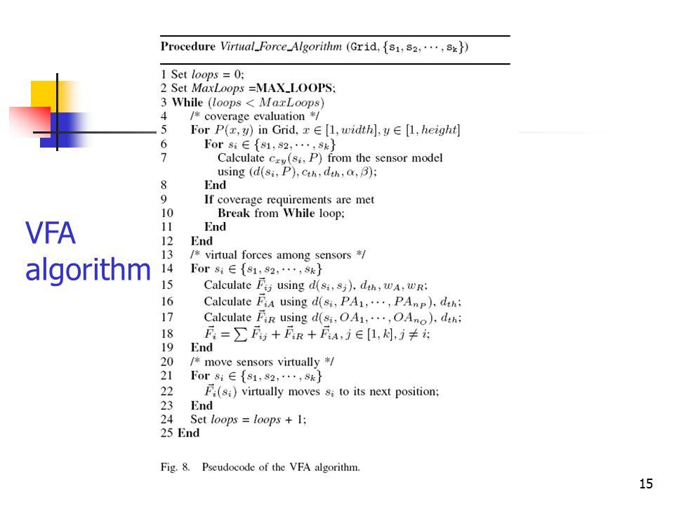 15 VFA algorithm