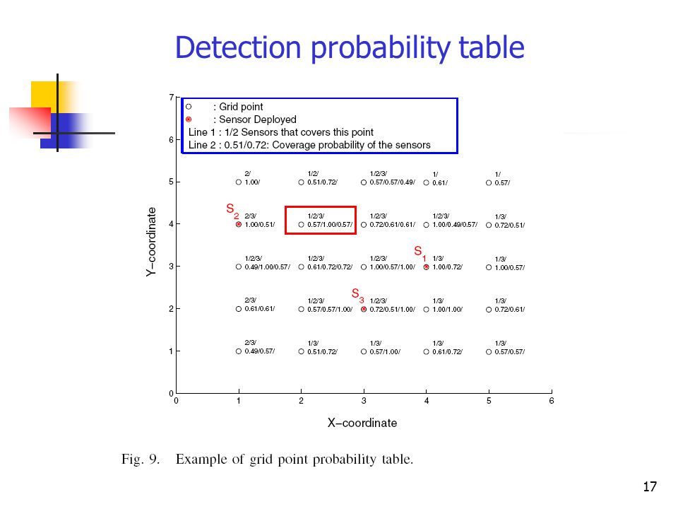 17 Detection probability table
