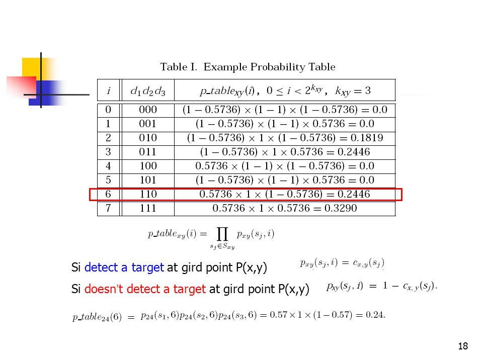 18 Si detect a target at gird point P(x,y) Si doesn ' t detect a target at gird point P(x,y)