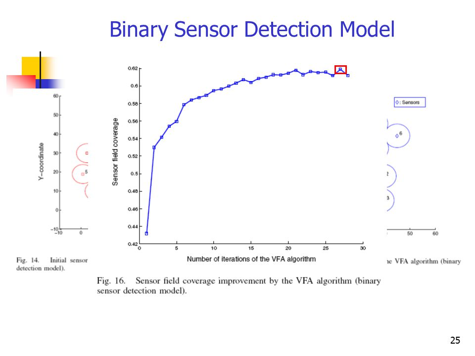 25 Binary Sensor Detection Model