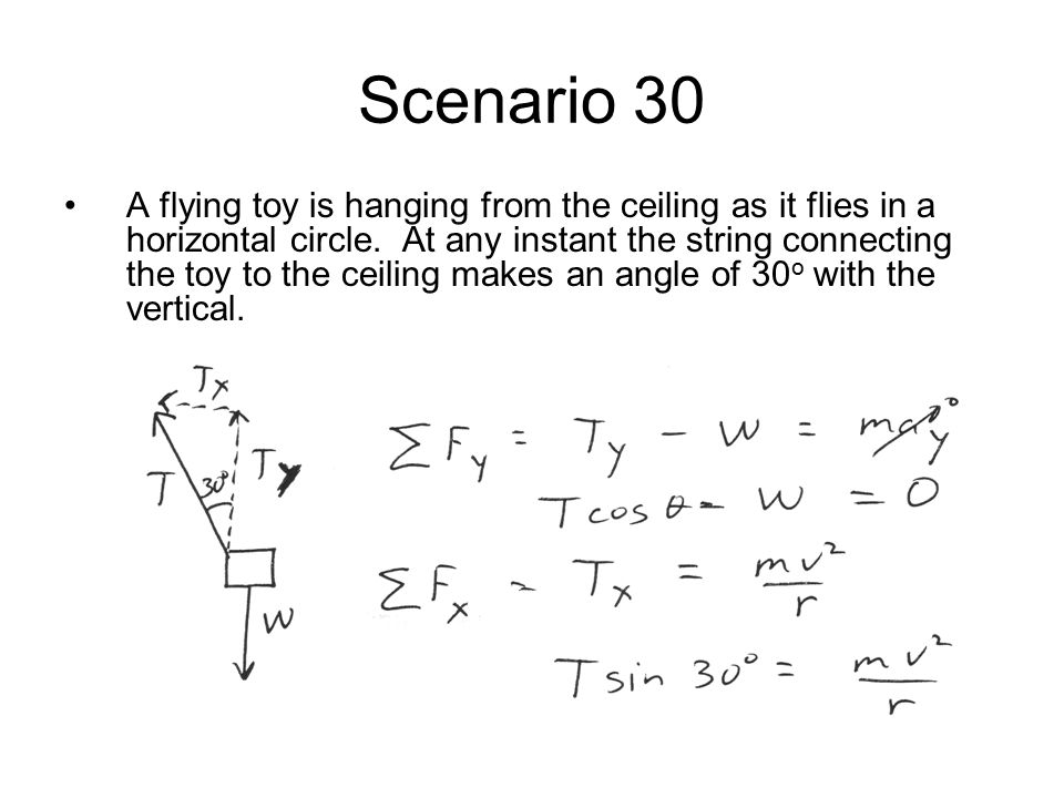 Scenario 30 A flying toy is hanging from the ceiling as it flies in a horizontal circle.