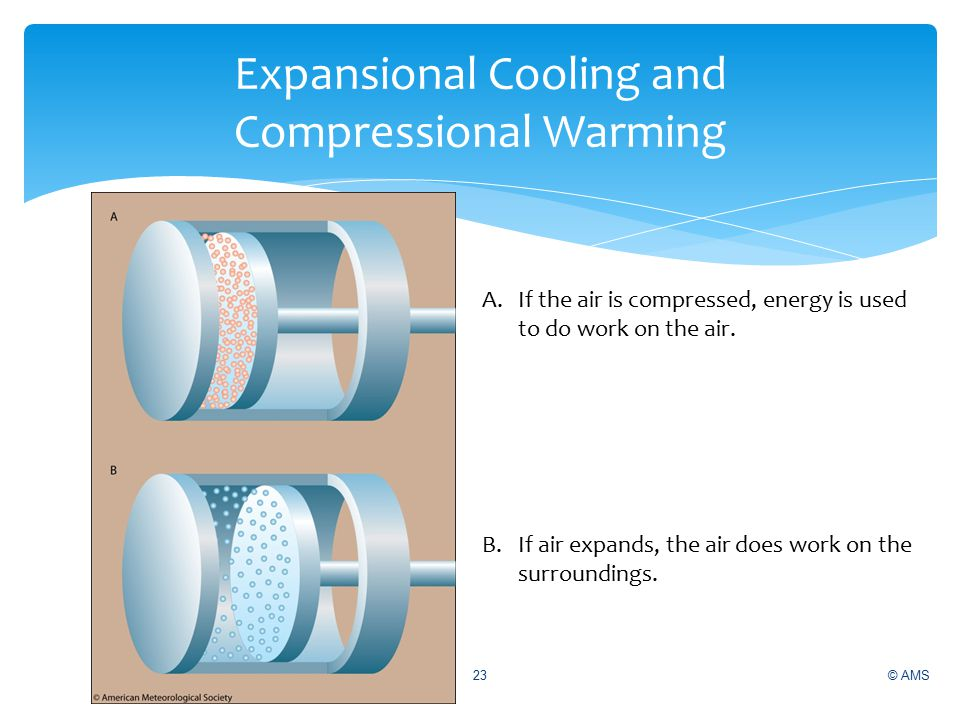 © AMS23 A.If the air is compressed, energy is used to do work on the air.