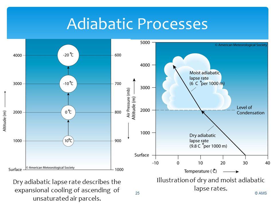 © AMS 25 Adiabatic Processes Illustration of dry and moist adiabatic lapse rates.
