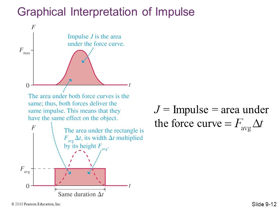 © 2010 Pearson Education, Inc. Graphical Interpretation of Impulse Slide 9-12 J = Impulse = area under the force curve