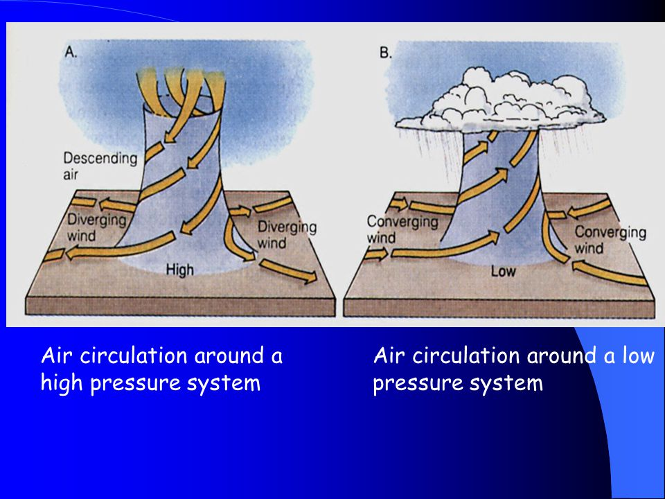 Air circulation around a high pressure system Air circulation around a low pressure system