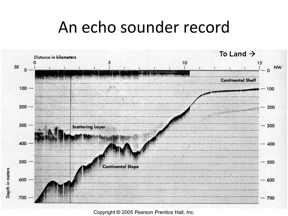 An echo sounder record To Land 