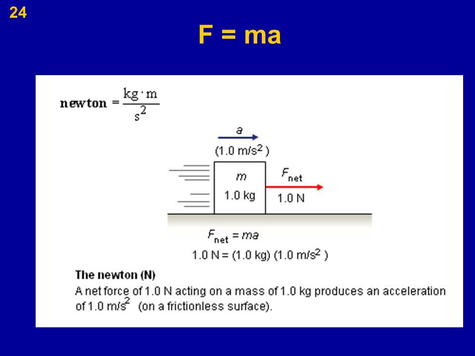 24 F = ma