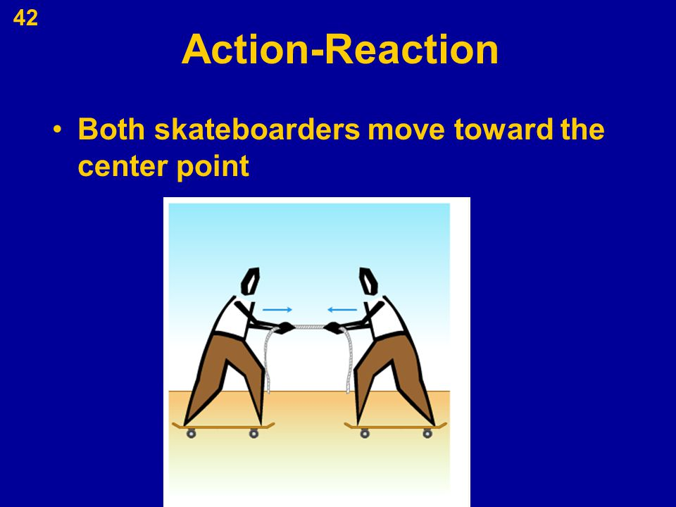 42 Action-Reaction Both skateboarders move toward the center point