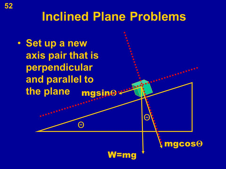 52 Inclined Plane Problems Set up a new axis pair that is perpendicular and parallel to the plane W=mg Θ Θ mgsin Θ mgcos Θ