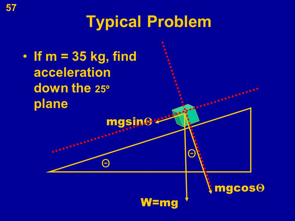 57 Typical Problem If m = 35 kg, find acceleration down the 25º plane W=mg Θ Θ mgsin Θ mgcos Θ
