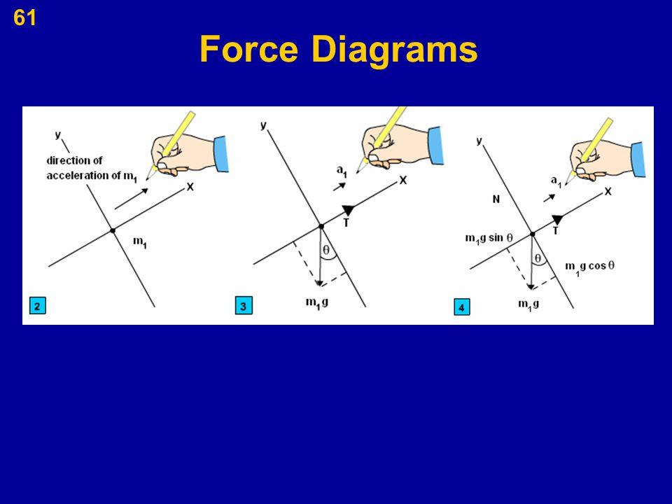 61 Force Diagrams